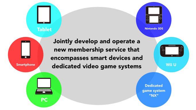 Nintendo-Multi-Platform-Service-Android.jpg