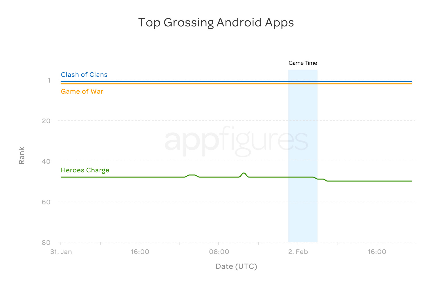 Super-Bowl-Ads-Android-Grossing-Chart.jpg